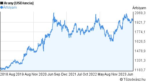bitcoin árfolyam 5 év)