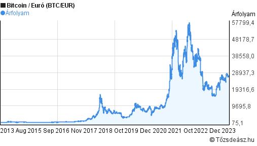 Bitcoin árfolyam (BTC) - Napiádonattila.hu