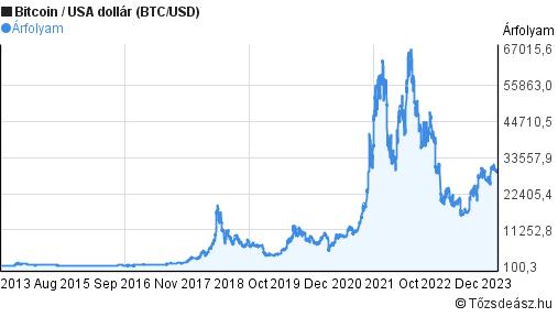 bitcoin-dollár árfolyam minden időre