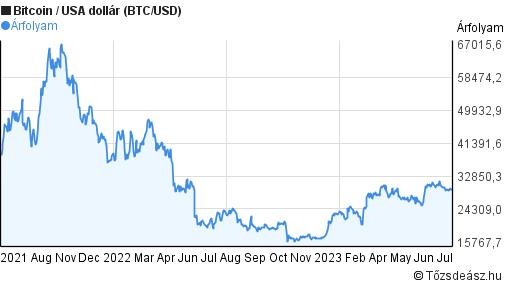 bitcoin árfolyam dollár diagramra egy hónapra)