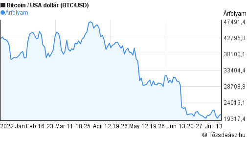 1 hónapos Bitcoin (BTC/USD) árfolyam grafikon