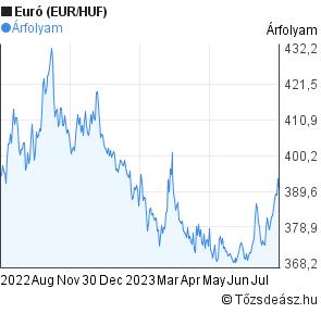 Euró (EUR/HUF) árfolyam grafikon, 1 éves | Tozsdeasz.hu