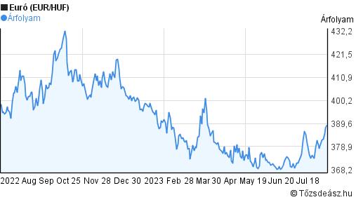 Euró árfolyam grafikon