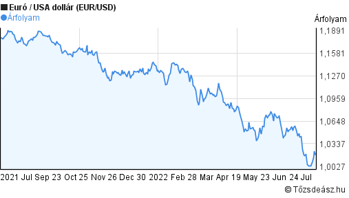 EUR-USD árfolyam grafikon