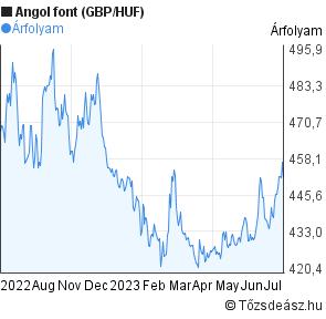 tanie jak barszcz dobra tekstura całkiem tania Angol font (GBP/HUF) árfolyam grafikon   Tozsdeasz.hu