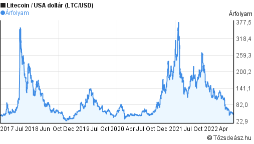 Litecoin ára dollárban