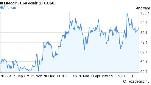 litecoin ára dollárban)