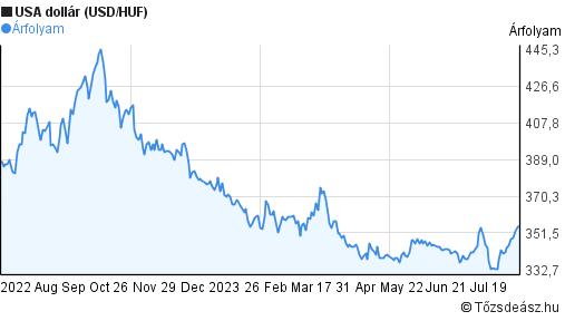 USA dollár árfolyam grafikon