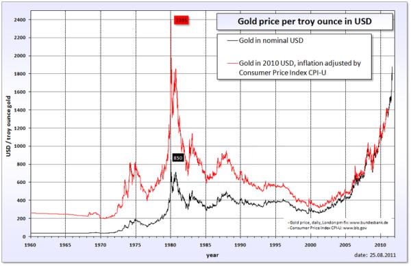 Inflációval korrigált arany árfolyam