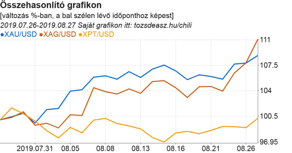Arany-ezüst-platina árfolyam összehasonlító grafikon, ami már a Tőzsdeász Chilivel készült, beépített adatokból