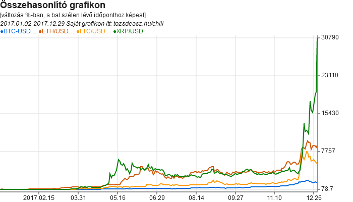 bitcoin árfolyam október)