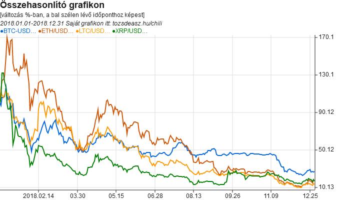 A Bitcoin, Ethereum, Ripple és Litecoin árfolyamát összehasonlító grafikon a 2018-as évről