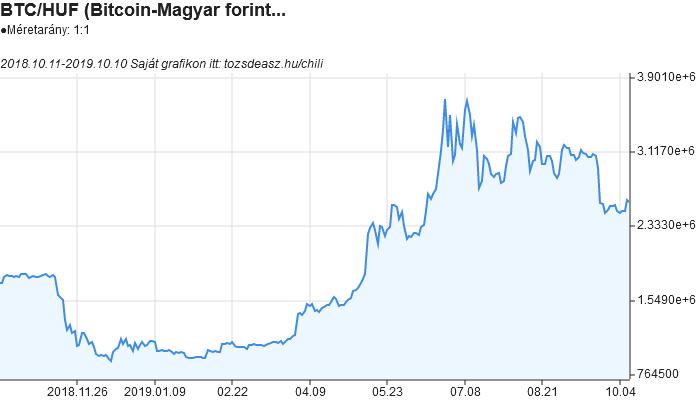 Bitcoin-forint árfolyam grafikon