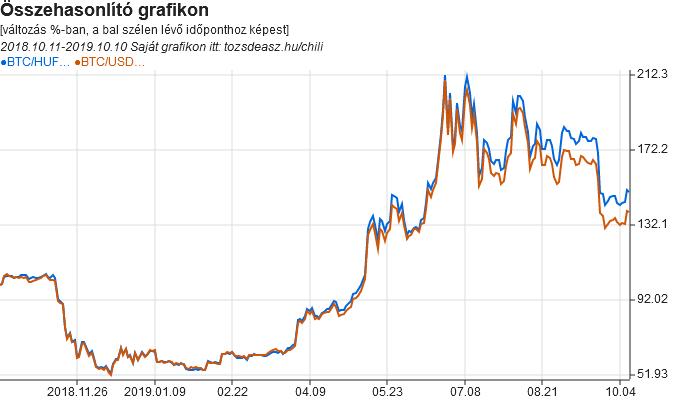 A BTC-HUF és BTC-USD árfolyamát összehasonlító grafikon.