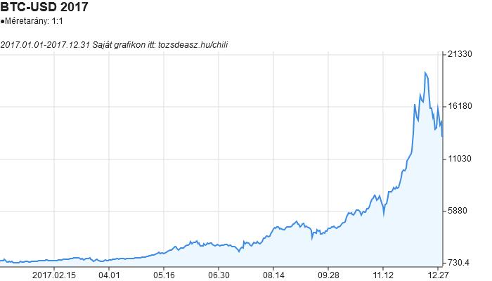 A bitcoin árfolyam grafikona a teljes 2017-es évről