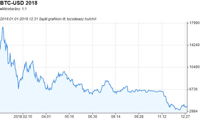A bitcoin árfolyam grafikona a teljes 2018-as évről