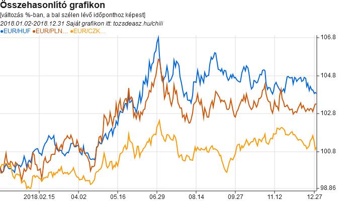 Az EUR/HUF, EUR/CZK, EUR/PLN árfolyamát összehasonlító grafikon a 2018-as évről