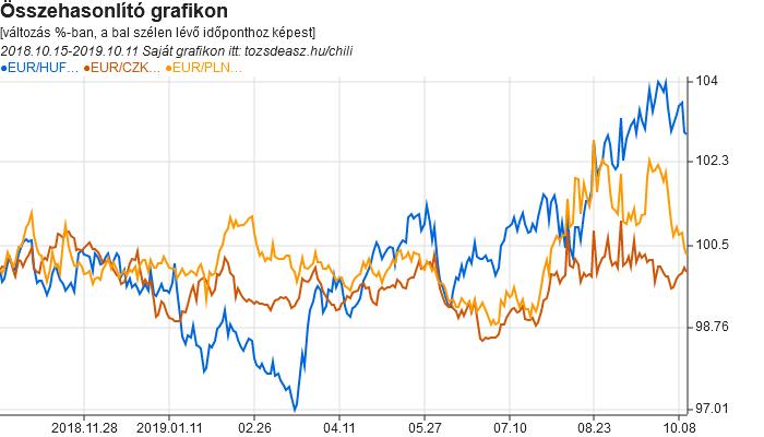 EUR-HUF, EUR-CZK, EUR-PLN összehasonlító grafikon (példa)