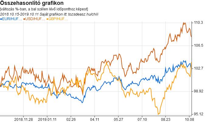 EUR-HUF, USD-HUF, GBP-HUF összehasonlító grafikon (példa)