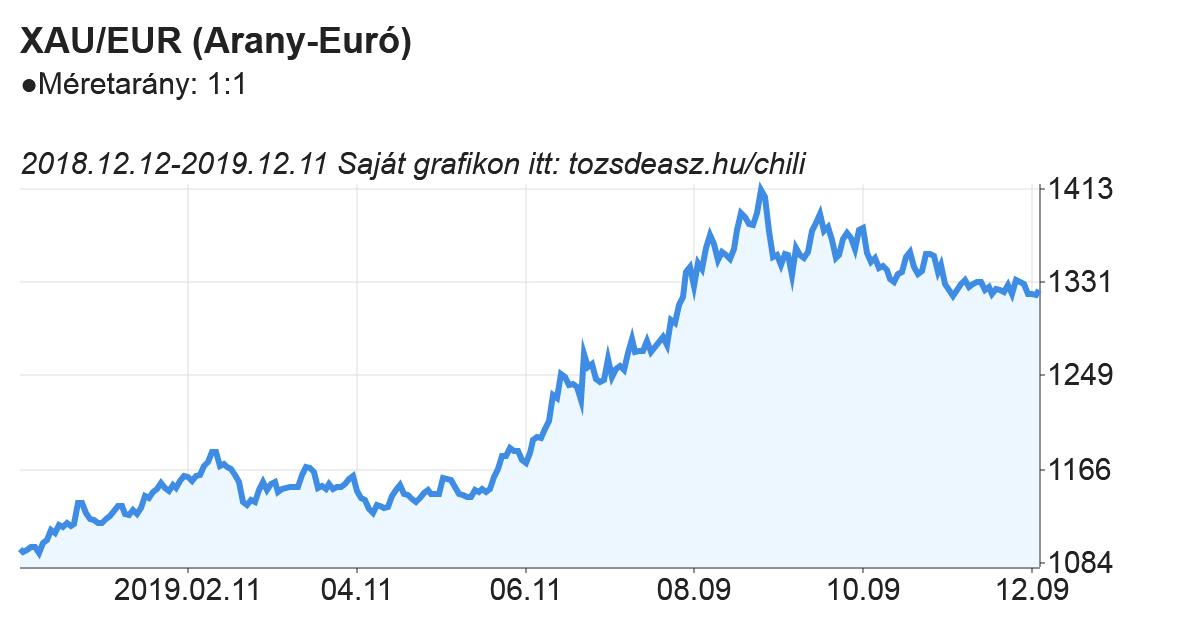 Arany-euró minta grafikon