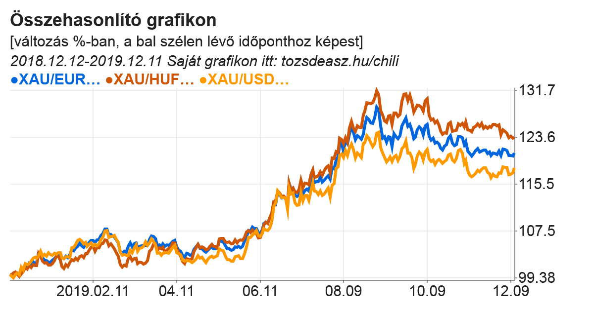 Az arany dollárban, euróban és forintban számolt értékének összehasonlítása grafikonon